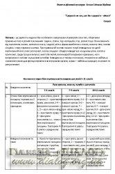 Домашні завдання для учнів