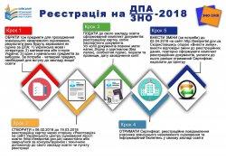 Процедура реєстрації осіб, які складають ДПА у формі ЗНО